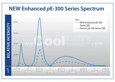 pE300 spectrum